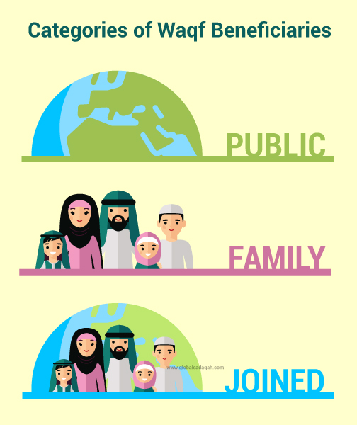 Categories of Waqf Beneficiaries