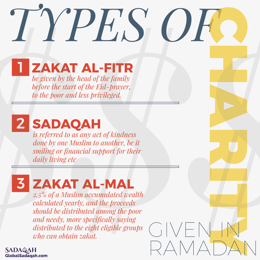 Charity types in Ramadan