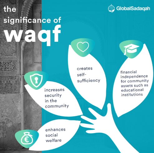 Significance of Waqf